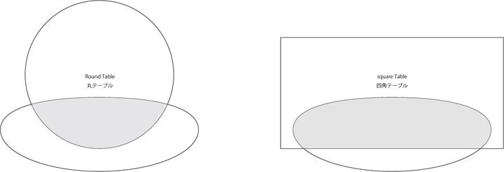 テーブルの比較図